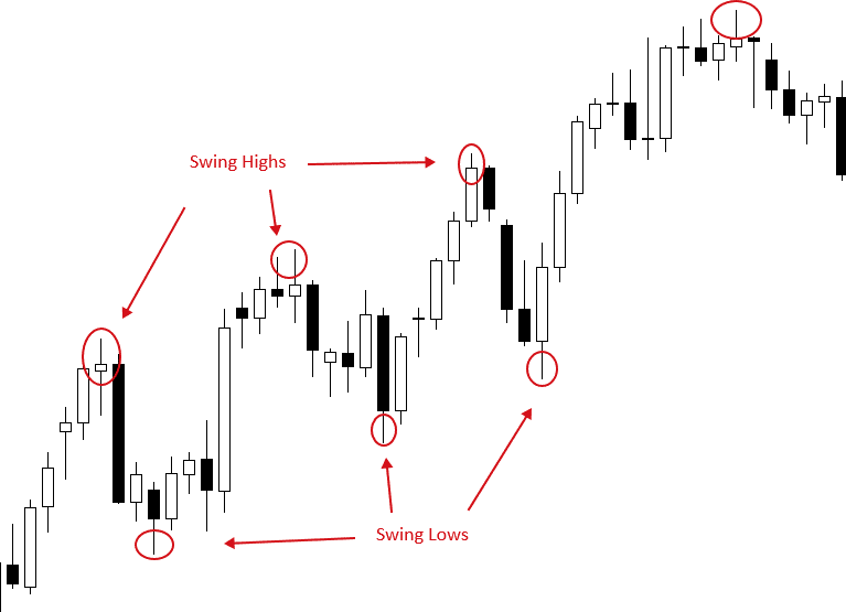 Swing high and low chart