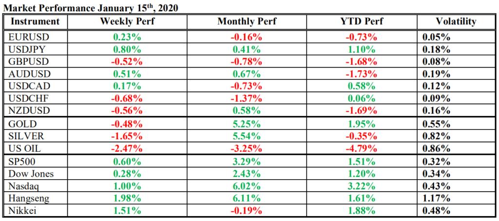 market performance 15 january 2020
