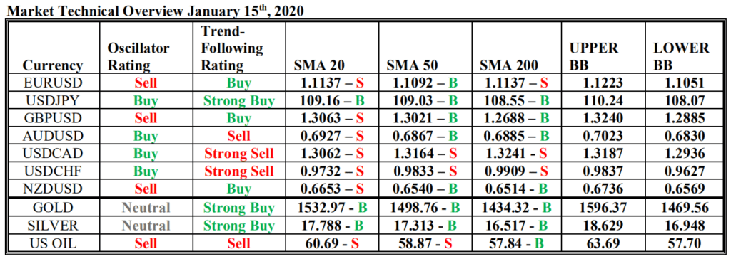 market technical overview 15 january 2020