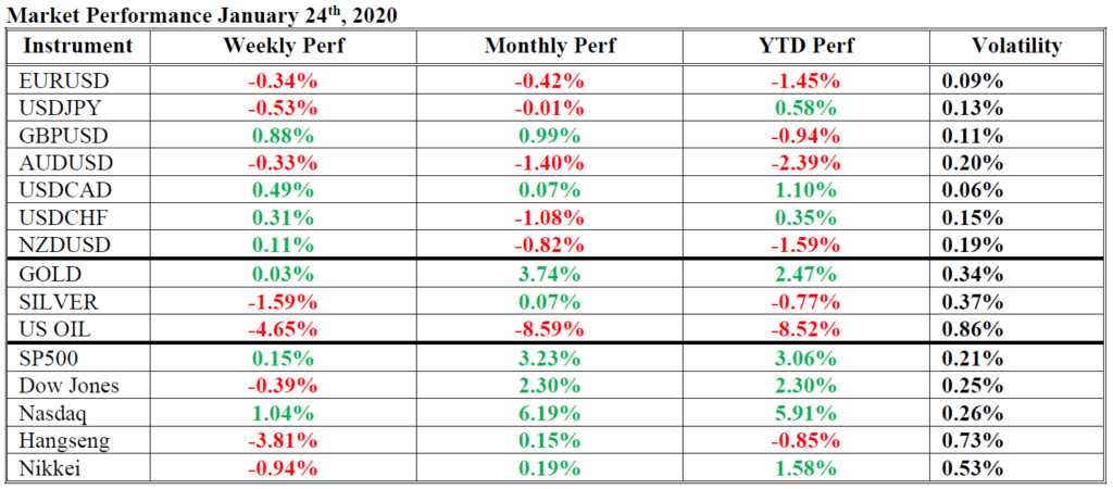 market performance hsb 24 januari 2020