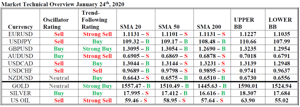 market technical overview hsb 24 januari 2020