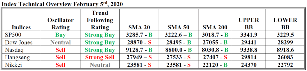 index technical overview hsb forex 5 februari 2020