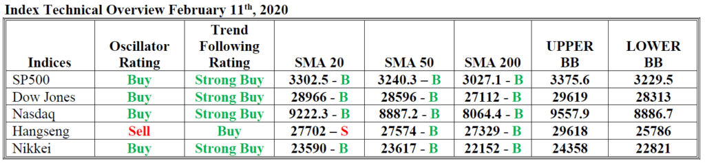 index technical overview hsb forex 11 feb 2020