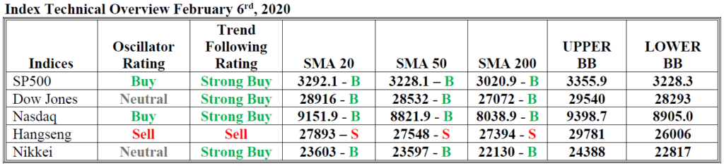 index technical overview hsb forex 6 feb 2020