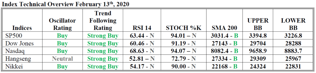 index technical overview hsb investasi 13 feb 2020