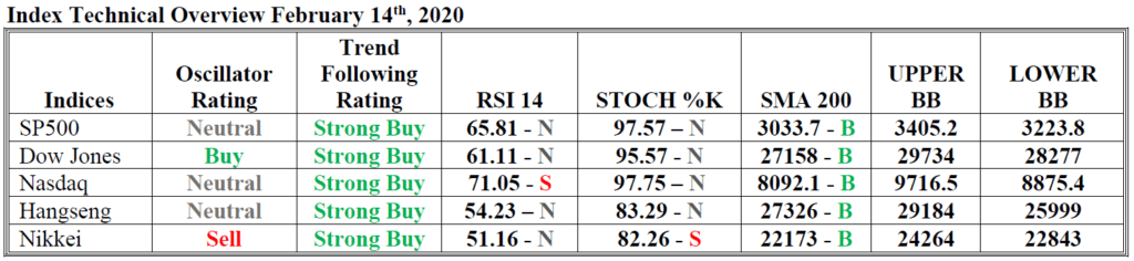 index technical overview hsb investasi 14 feb 2020