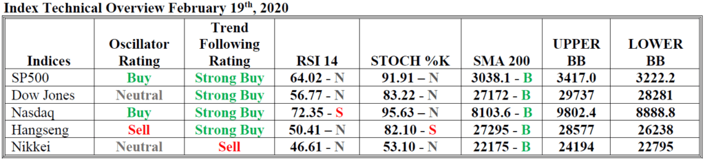 index technical overview hsb investasi 19 feb 2020