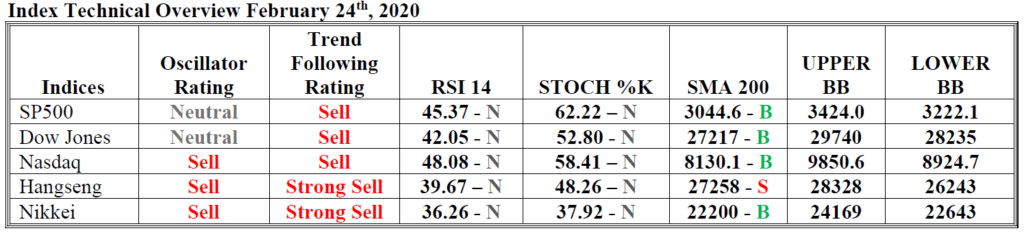 index technical overview hsb investasi 24 feb 2020