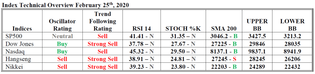 index technical overview hsb investasi 25 feb 2020