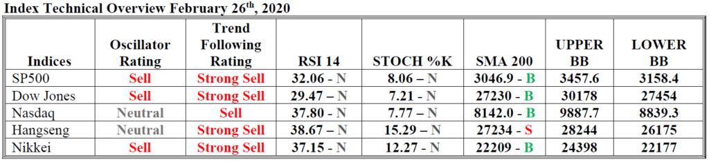 index technical overview hsb investasi 26 feb 2020