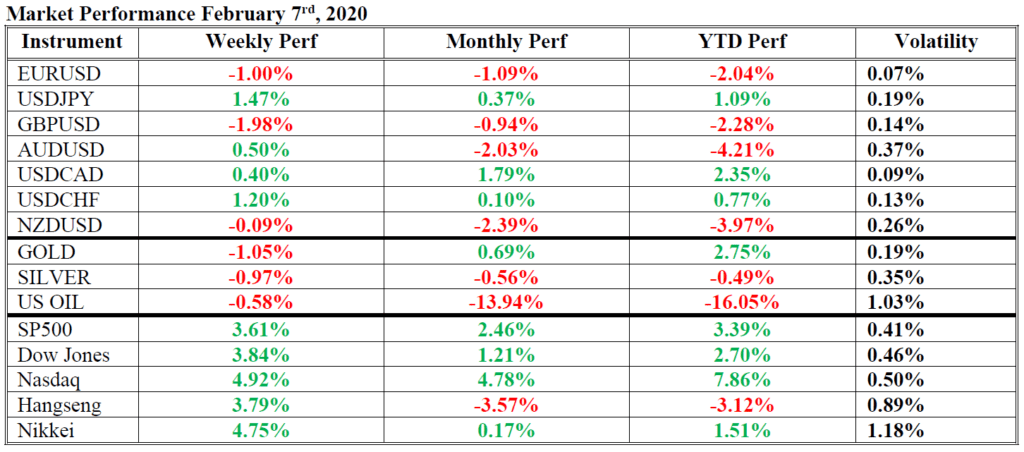 market performance hsb forex 7 feb 2020