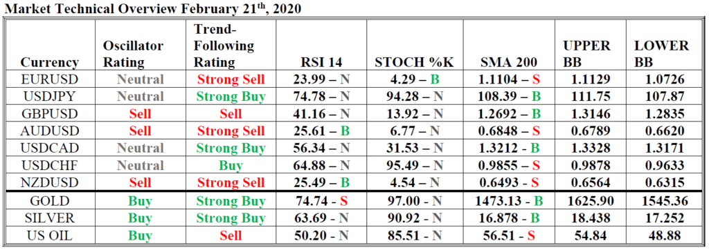 market technical overview hsb investasi 21 feb 2020