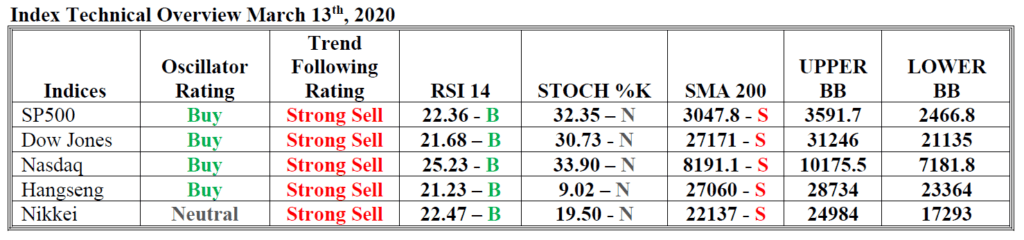 index technical overview hsb investasi 13 mar 20