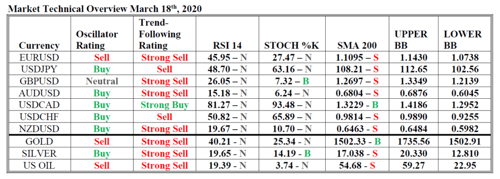 market technical overview hsb investasi 18 mar 20