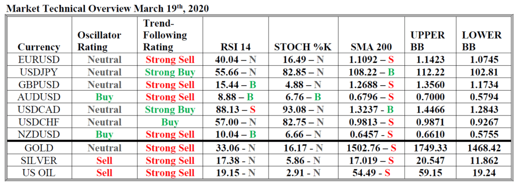 market technical overview hsb investasi 19 mar 20