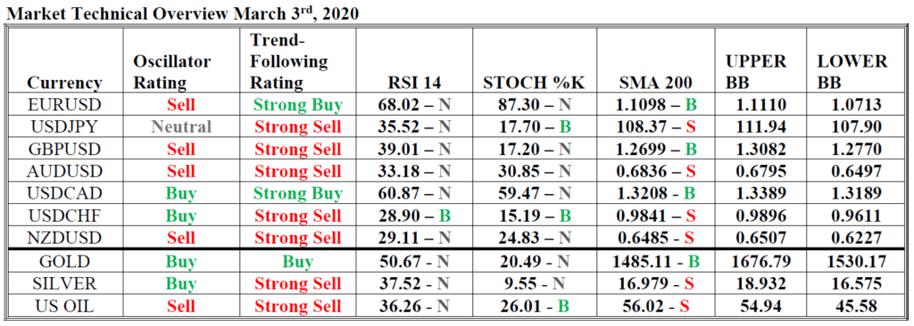 market technical overview hsb investasi 3 mar 20