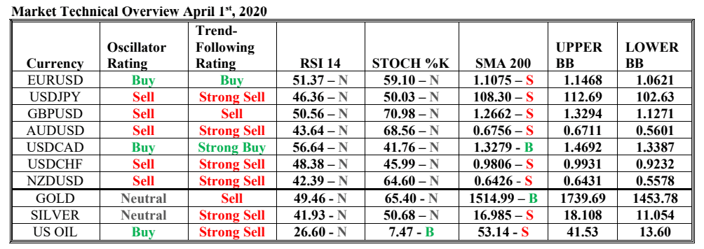 market technical overview hsb investasi 1 april 20