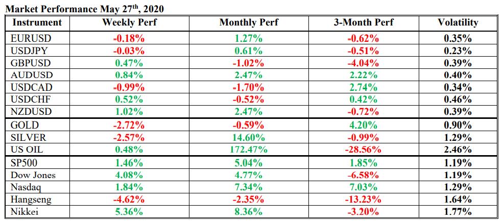 performa & volatilitas forex, emas, oil, saham 27 mei 2020