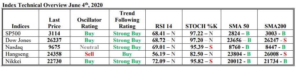 teknikal oscillator trend index saham 04 juni 2020